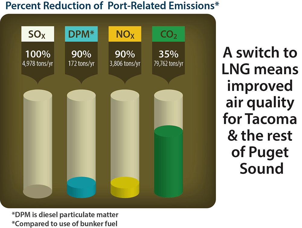 Estimates by the Port of Tacoma predict a shift to LNG would reduce the emission of sulfur by 100%, diesel particulate matter by 90%, nitrogen oxides by 90%, and carbon dioxide by 35%.