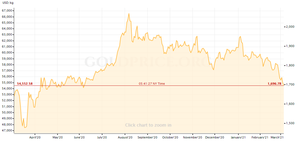 1yr gold prices