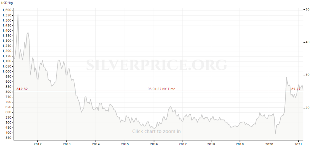 10 yr silver prices