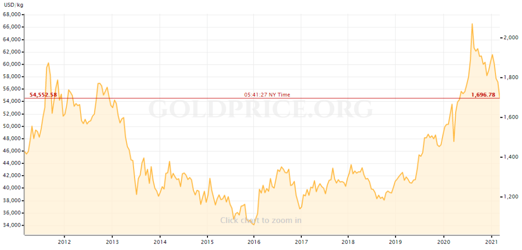 10 yr gold prices