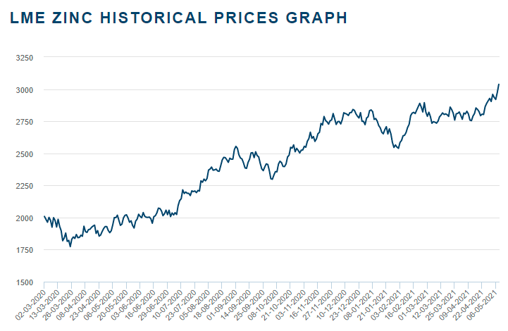 Zinc prices have made a strong recovery since Covid-19 struck.